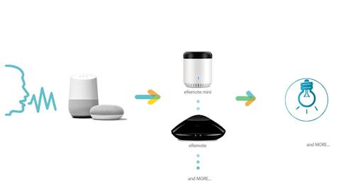 スマートデバイスとの連携機能